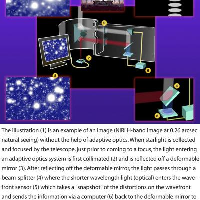 How Adaptive Optics (AO) Works
