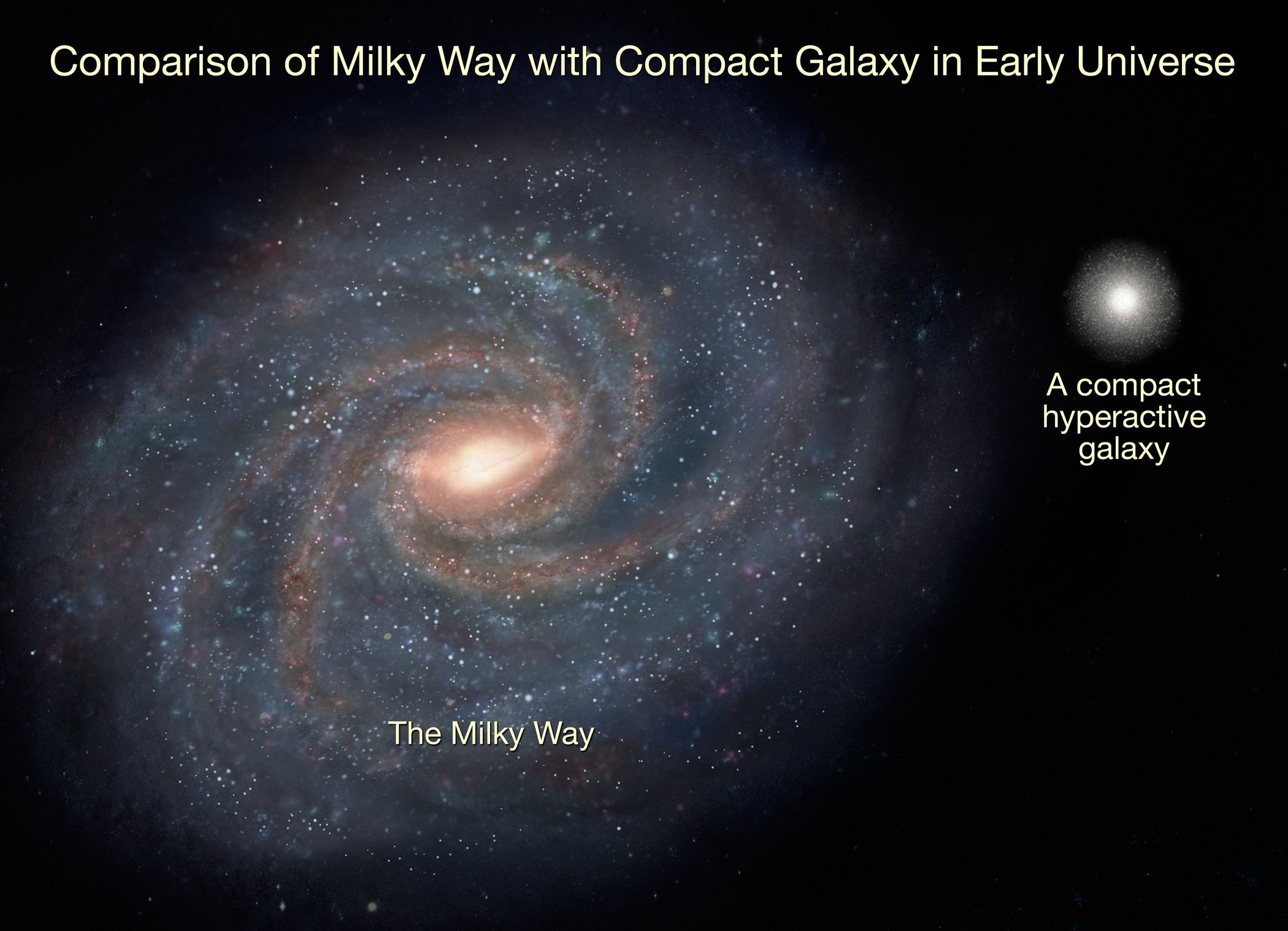 compare to the universe milky way galaxy -#main