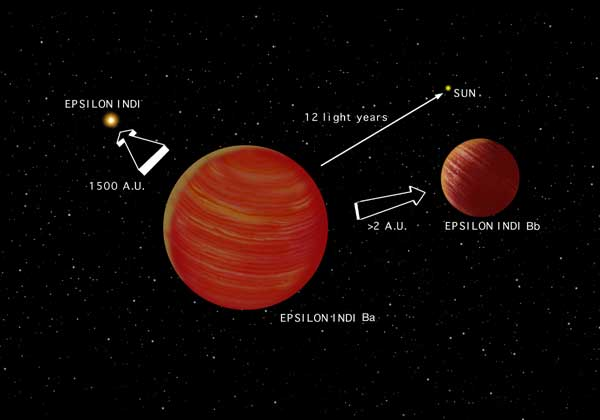Artist's conception of the Epsilon Indi system