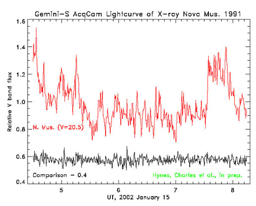 Lightcurve of XN Mus 1991