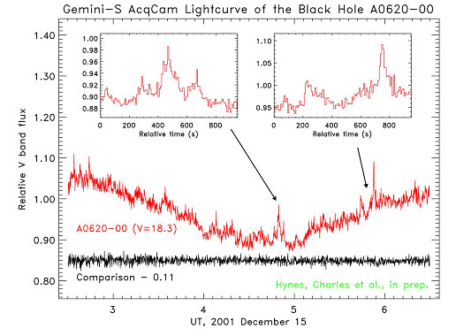 Light curve of A0620-00