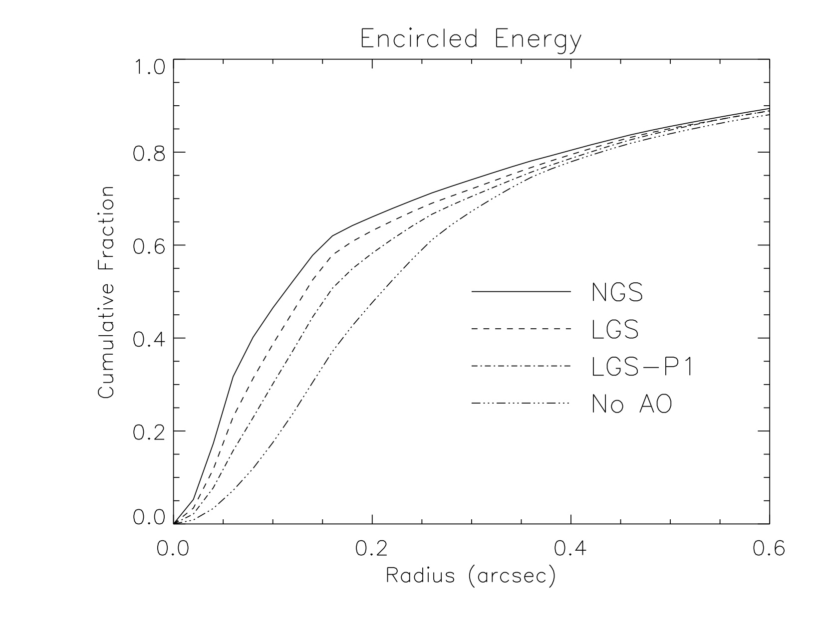 NIFS Encircled Energy