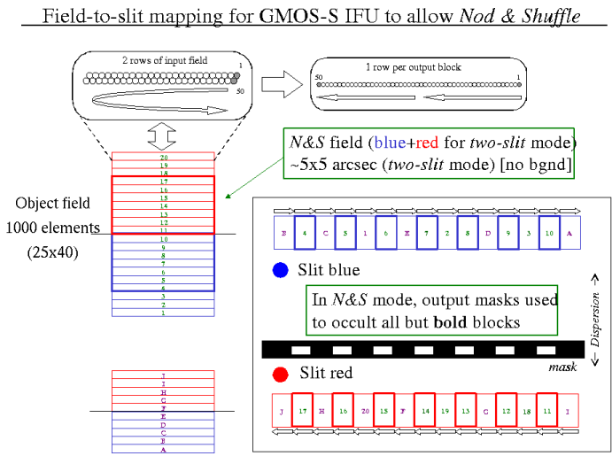 GMOS-S IFU field mapping