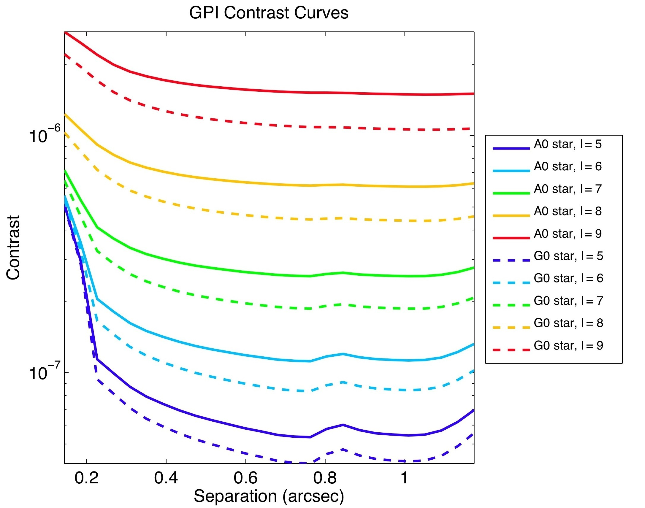 contrast curves for GPI on Gemini