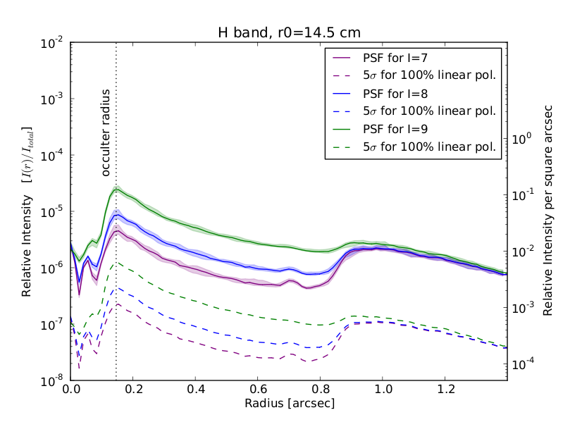 GPI Polarization Sensitivity in H