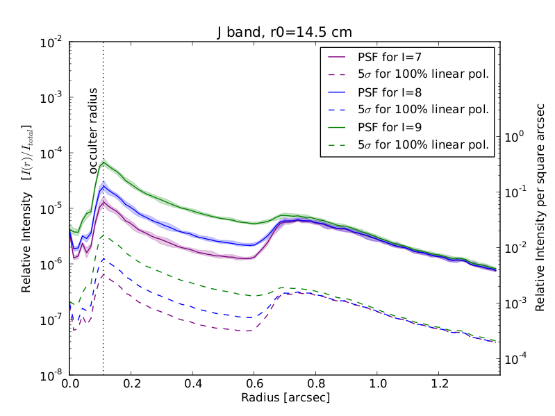 GPI Polarization Sensitivity in J