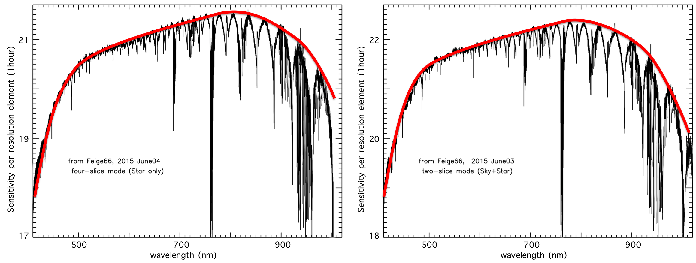 GRACES sensitivity, defined as the magnitude of a target giving a S/N~1 after a 1h exposure