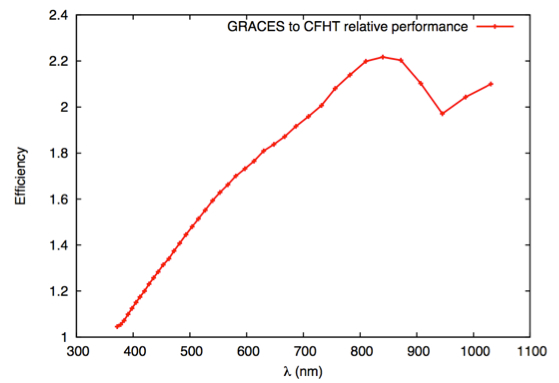 The ESPaDOnS to GRACE performance ratio (Eder Martioli)