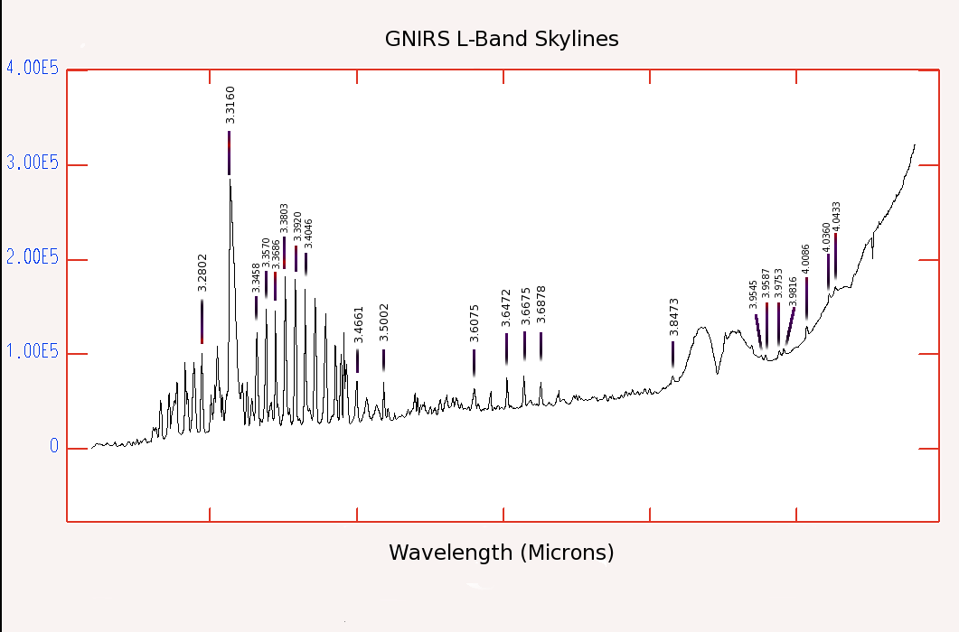 L band sky line plot with line IDs