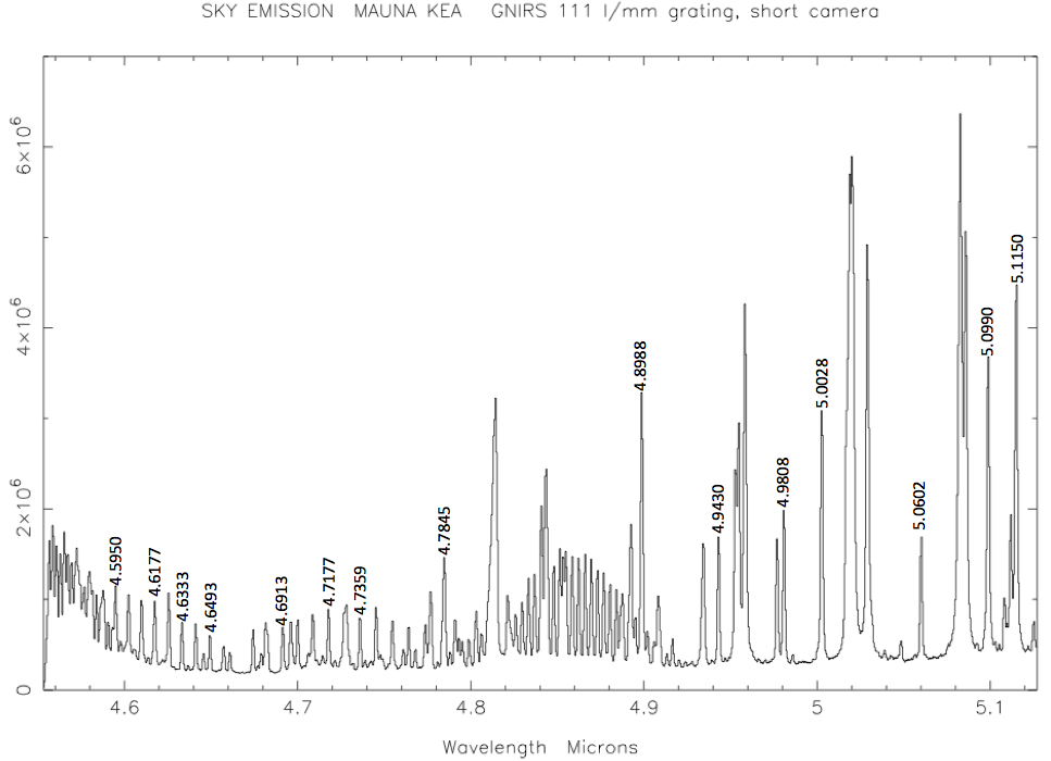 M band sky line plot with line IDs