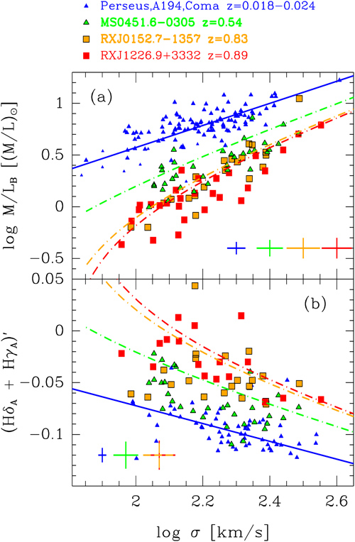 Intermediate Redshift Clusters Shed Light on Galaxy