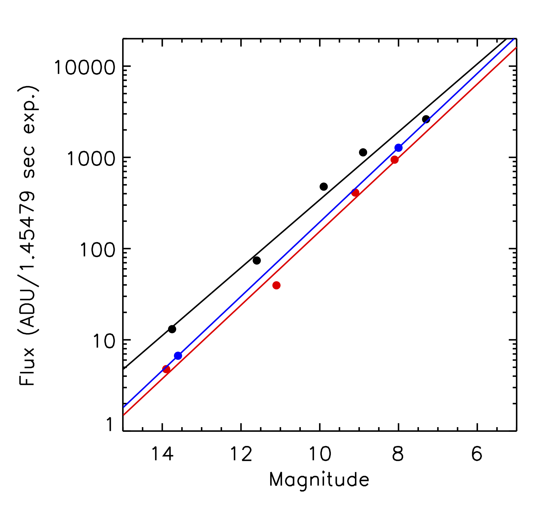 Flux measured for stars in the coronagraphic mode at a range of magnitudes observed with the J (blue), H (black) and K1 (red) filters, normalised to the minimum exposure time of 1.45479 seconds.